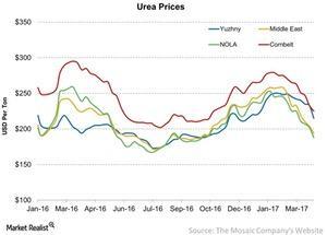 uploads/2017/04/Urea-Prices-2017-04-03-1.jpg