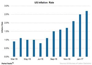 uploads/2017/03/1-Inflation-1.png