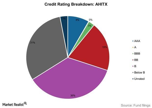 uploads///Credit Rating Breakdown AHITX