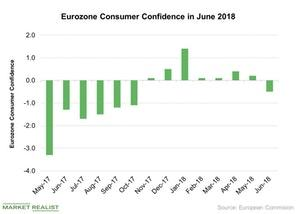 uploads/2018/06/Eurozone-Consumer-Confidence-in-June-2018-2018-06-27-1.jpg
