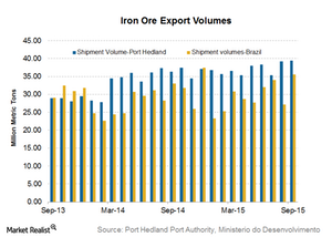 uploads/2015/10/Iron-ore-shipments1.png