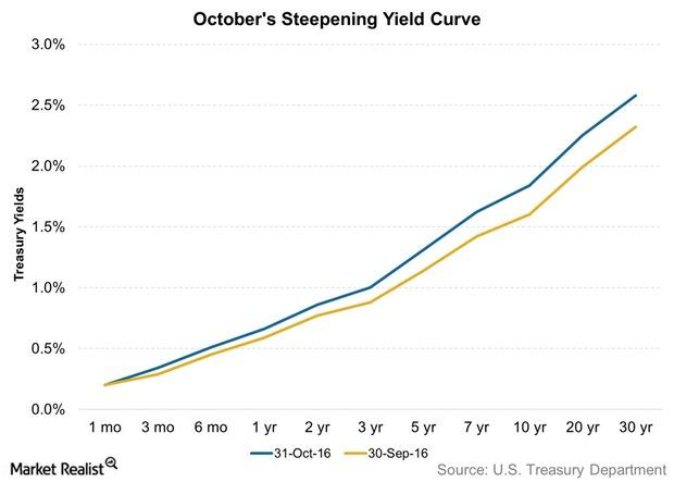 uploads///Octobers Steepening Yield Curve