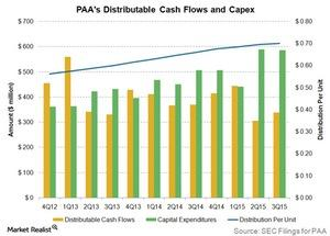 uploads///paas distributable cash flows and capex
