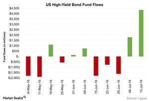 uploads/2016/07/US-High-Yield-Bond-Fund-Flows-2016-07-20-1.jpg