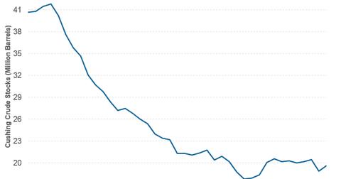 uploads/2014/10/cushing-stock1.png