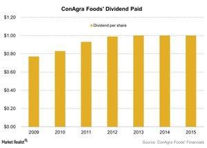 uploads/2015/12/ConAgra-Foods-Dividend-Paid-2015-12-181.jpg