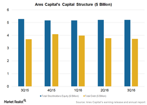 uploads/2016/12/Capital-Structure-1.png