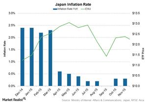 uploads///Japan inflation