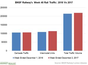 uploads/2018/12/Chart-7-BNSF-1.png