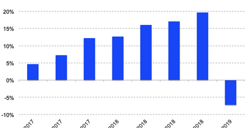 uploads/2019/02/AAPL-rev-growth-Q1-19-1.png