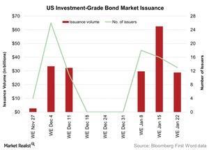 uploads/2016/01/US-Investment-Grade-Bond-Market-Issuance-2016-01-261.jpg