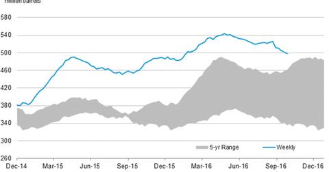 uploads/2016/10/us-crude-oil-stocks-4-1.png