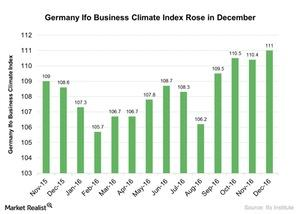 uploads/2016/12/Germany-Ifo-Business-Climate-Index-Rose-in-December-2016-12-26-1.jpg
