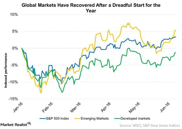 uploads///Global Markets Have Recovered After a Dreadful Start for the Year