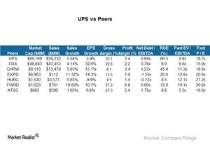 uploads/2015/06/UPS-vs-peers1.png