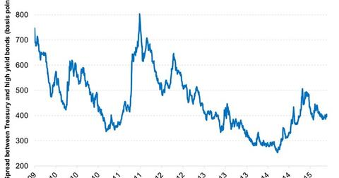 uploads/2015/06/High-Yield-Bonds-Appear-Relatively-Attractive-2015-06-171.jpg