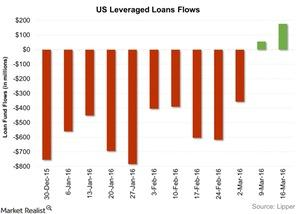 uploads/2016/03/US-Leveraged-Loans-Flows-2016-03-241.jpg