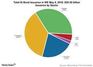 uploads/2016/05/Total-IG-Bond-Issuance-in-WE-May-6-20161.jpg