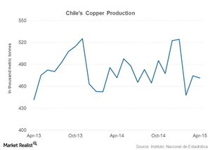 uploads/2015/06/chile-copper-production1.png