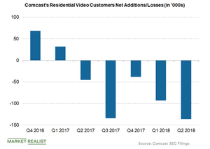 uploads/2018/10/Comcast-residential-video-customer-net-additions-1.png