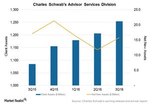 uploads/2016/12/Advisor-services-1.png