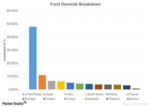 uploads/2015/09/Fund-Domicile-Breakdown-2015-09-151.jpg