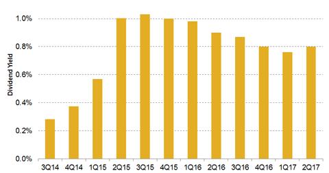 uploads/2017/10/dividend-2.png