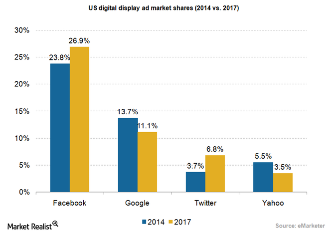 uploads///Ad digital display market shares