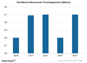 uploads/2018/02/time-warners-turner-revenues-1.png