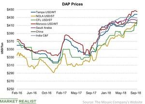 uploads/2018/09/DAP-Prices-2018-09-16-1.jpg