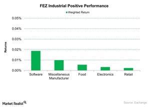 uploads///FEZ Industrial Positive Performance