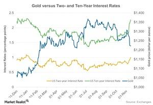 uploads/2016/11/Gold-versus-Two-and-Ten-Year-Interest-Rates-2016-11-16-2-1-1-1-1-1.jpg