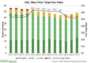 uploads/2018/10/HAL-mean-price-target-1.jpg