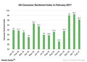 uploads///US Consumer Sentiment Index in February
