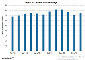 uploads/// Boj ETF Holdings