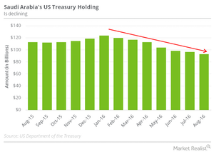 uploads///SA US treasury holding