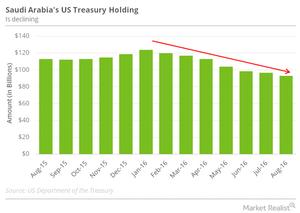 uploads/2016/10/SA-US-treasury-holding-1.png
