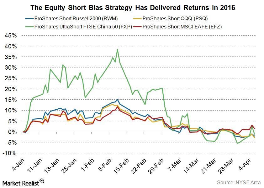 uploads///equity short bias