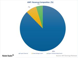 uploads///Revenue Composition