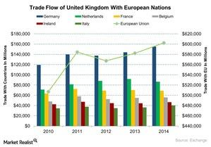 uploads/2015/11/Trade-Flow-of-United-Kingdom-With-European-Nations-2015-11-081.jpg