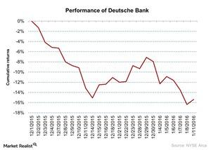 uploads/2016/01/Performance-of-Deutsche-Bank-2016-01-121.jpg