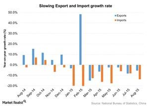 uploads///Slowing Export and Import growth rate