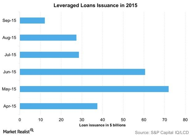 uploads///Leveraged Loans Issuance in