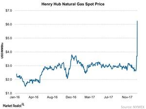 uploads/2018/01/Henry-Hub-Natural-Gas-Spot-Price-2018-01-07-1-1.jpg