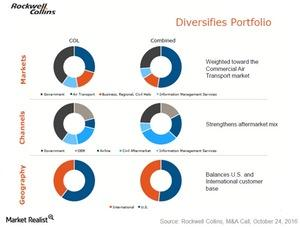 uploads///rockwell collins revenue synergies