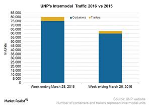 uploads/2016/04/UNP-Intermodal2.png