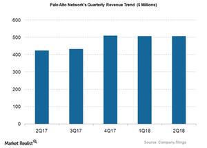 uploads/2018/04/PANW_Qtrly-revenue-1.png