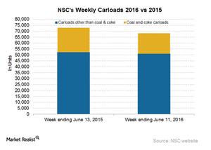 uploads/2016/06/NSC-Carloads-3-1.png