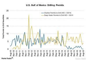 uploads///drilling permits