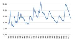 uploads///Unemployment rate LT